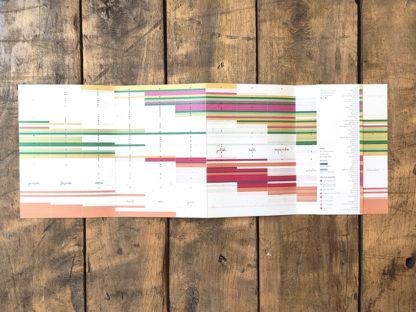 calendrier fruits et légumes - planning des plantations